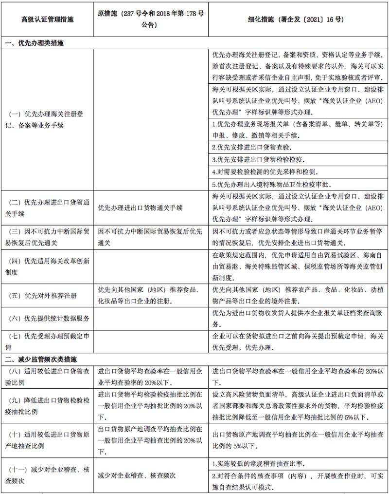 海关认证企业管理措施细化详解