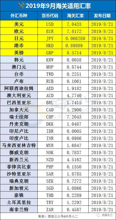 2019年9月海关适用汇率