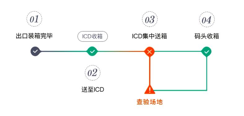 ICD出口报关