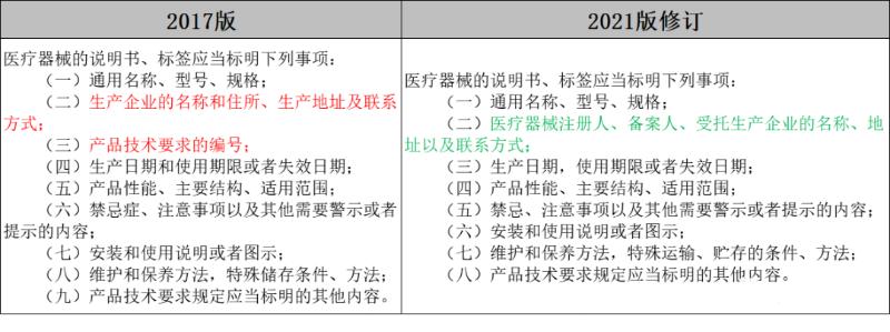 新版《医疗器械监督管理条例》2021年6月1日实施2