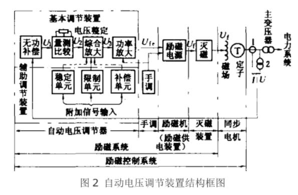述说自动电压调节器的归类3