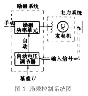 述说自动电压调节器的归类2