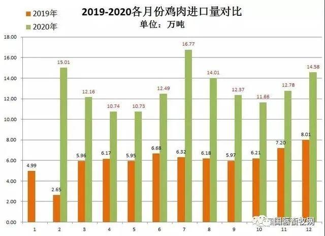 2020年中国进口猪肉、禽肉总量翻倍